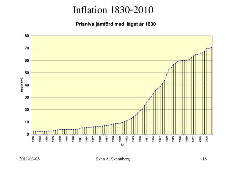 Inflation 1830-2010