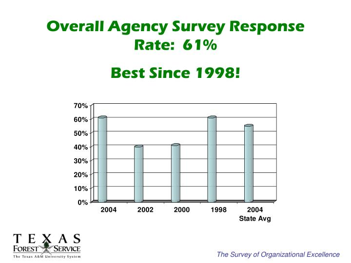 Overall Agency Survey Response Rate:  61%