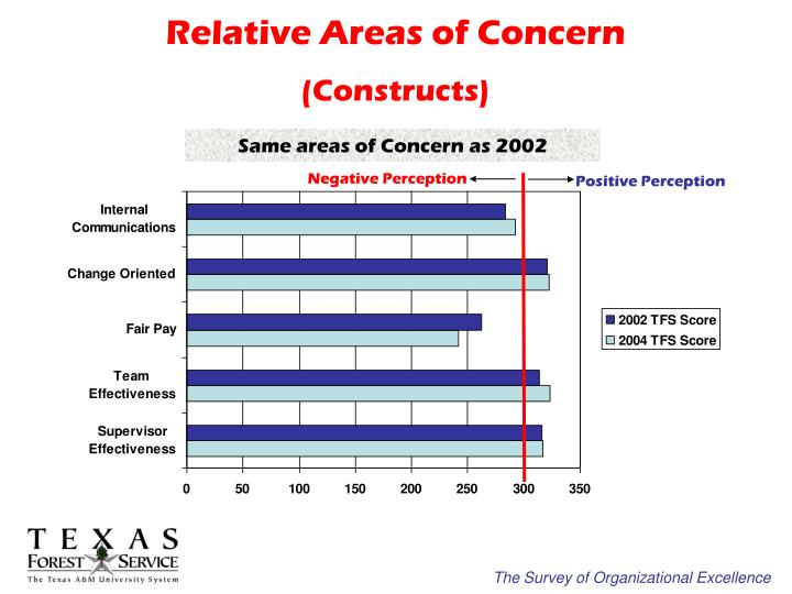 Relative Areas of Concern