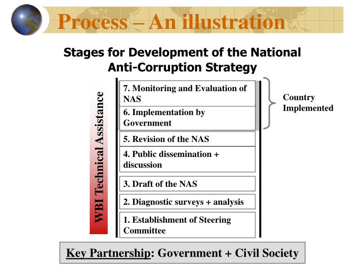Stages for Development of the National