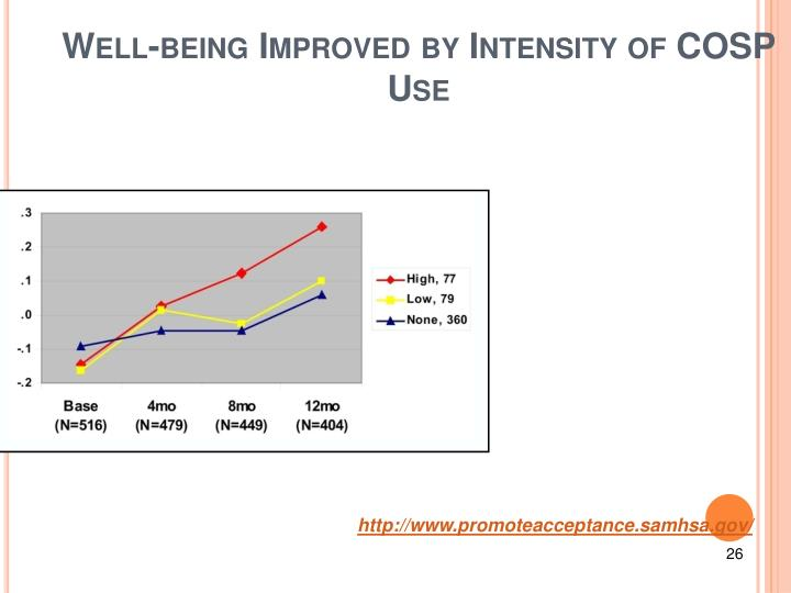 Well-being Improved by Intensity of