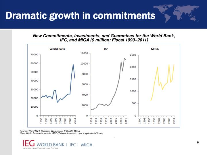 Dramatic growth in commitments