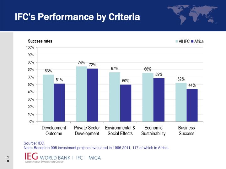 IFC's Performance by Criteria