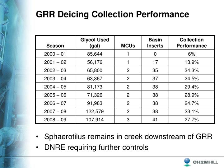 GRR Deicing Collection Performance