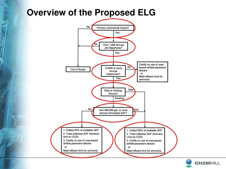 Overview of the Proposed ELG