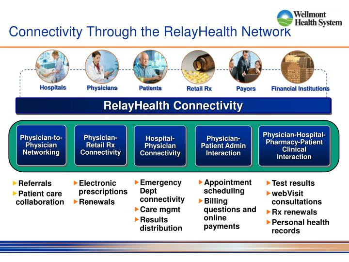 RelayHealth Connectivity
