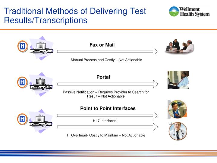 Traditional Methods of Delivering Test Results/Transcriptions