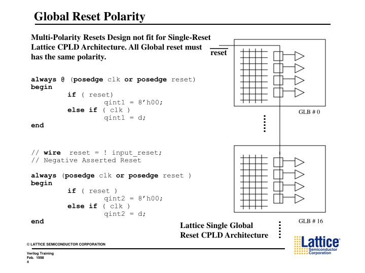 Global Reset Polarity