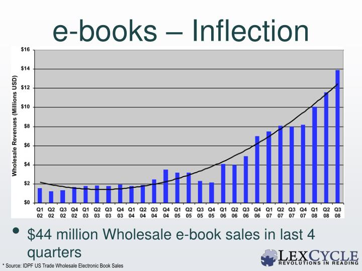 e-books – Inflection Point