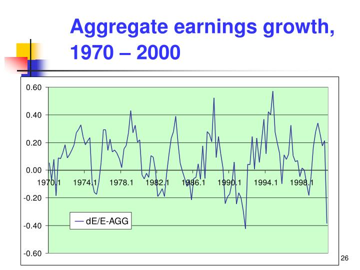 Aggregate earnings growth, 1970 – 2000