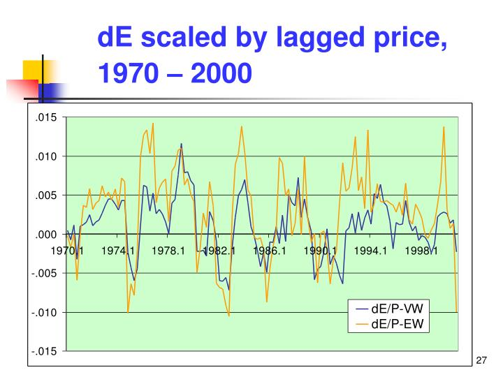 dE scaled by lagged price, 1970 – 2000