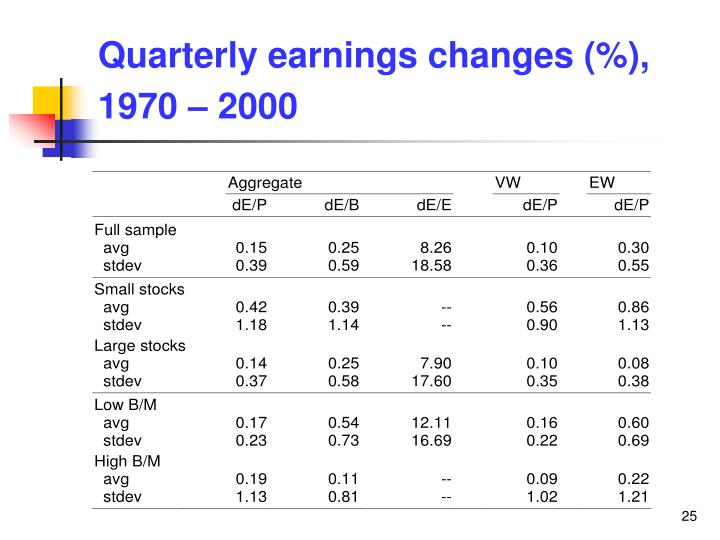 Quarterly earnings changes (%), 1970 – 2000