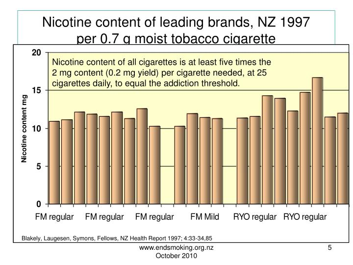 Nicotine content of leading brands, NZ 1997
