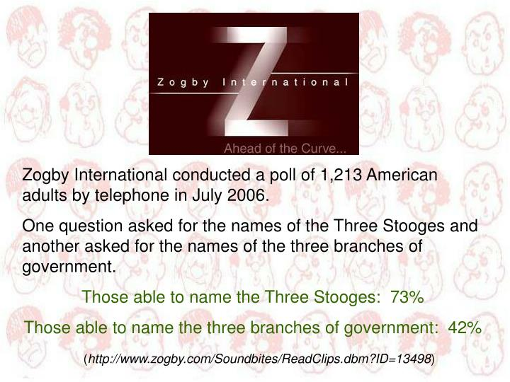 Zogby International conducted a poll of 1,213 American adults by telephone in July 2006.