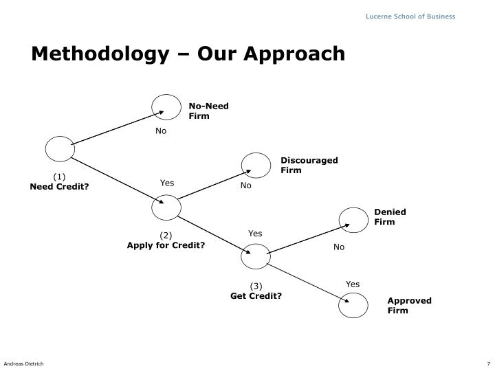 Methodology – Our Approach