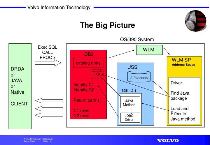 OS/390 System