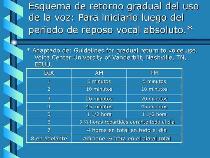 Esquema de retorno gradual del uso de la voz: Para iniciarlo luego del periodo de reposo vocal absoluto.
