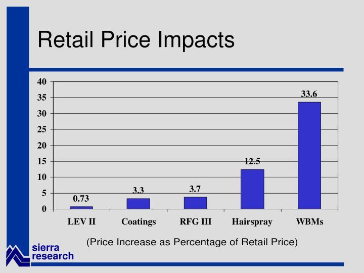 Retail Price Impacts