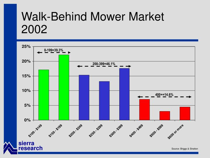 Walk-Behind Mower Market