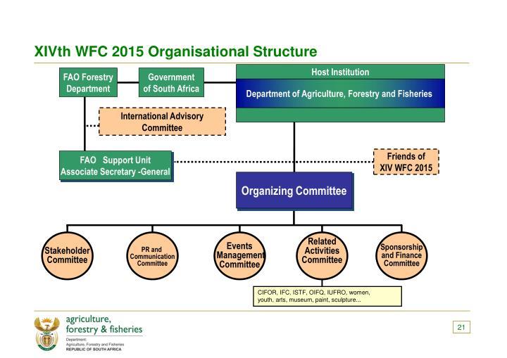 XIVth WFC 2015 Organisational Structure
