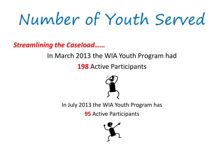Number of Youth Served