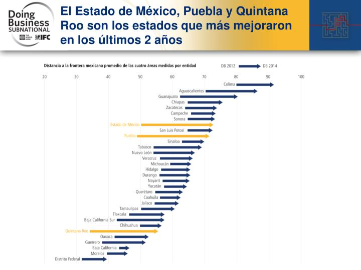 El Estado de México, Puebla y Quintana Roo son los estados que más mejoraron en los últimos 2 años