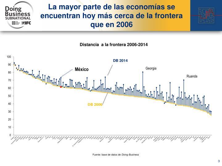 La mayor parte de las economías se encuentran hoy más cerca de la frontera que en 2006