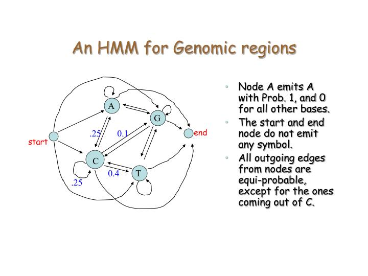 An HMM for Genomic regions