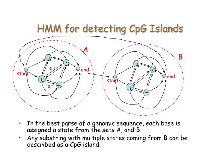 HMM for detecting CpG Islands