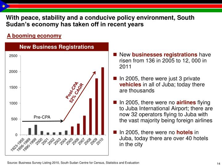 With peace, stability and a conducive policy environment, South Sudan's economy has taken off in recent years
