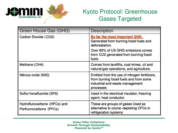 Kyoto Protocol: Greenhouse Gases Targeted