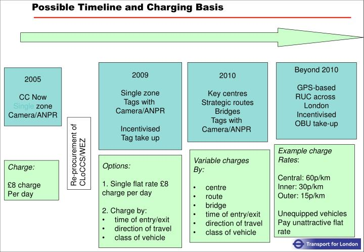 Possible Timeline and Charging Basis