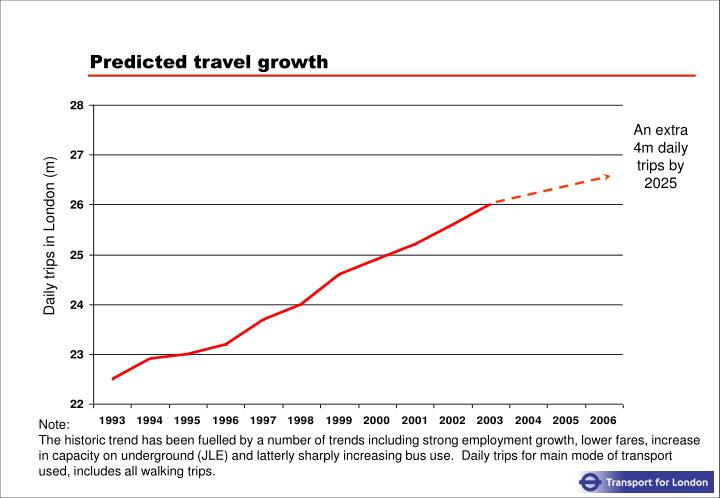 Predicted travel growth