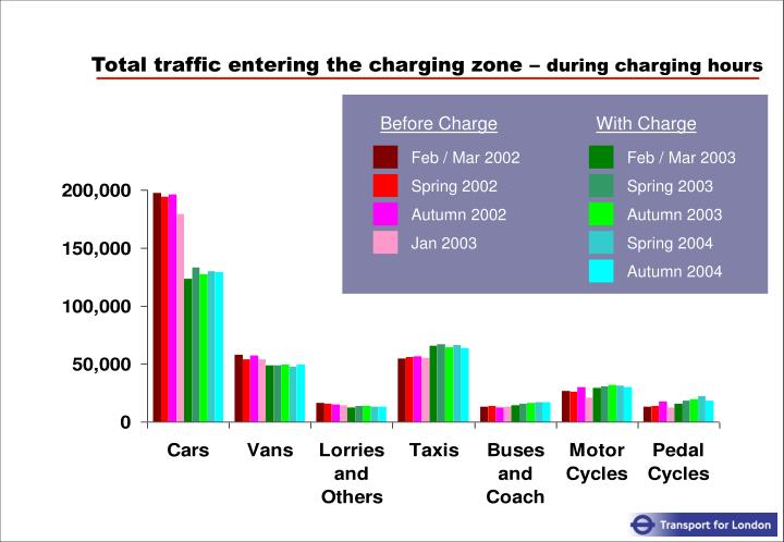 Total traffic entering the charging zone –
