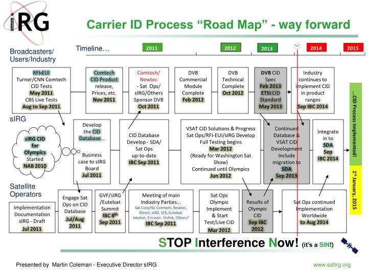 "Carrier ID Process ""Road Map"" - way forward"