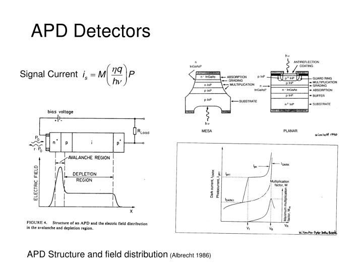 APD Detectors