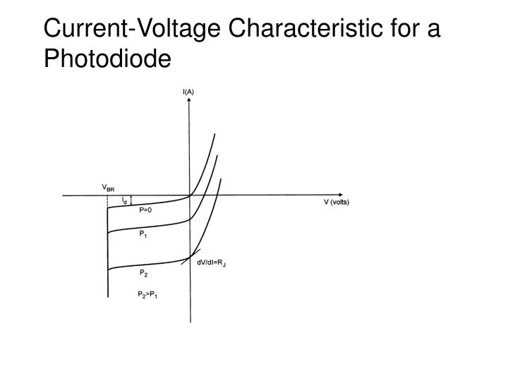 Current-Voltage Characteristic for a Photodiode