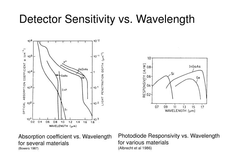 Detector Sensitivity vs. Wavelength