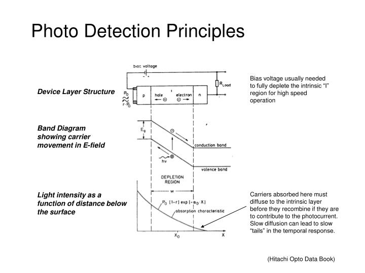 Photo detection principles