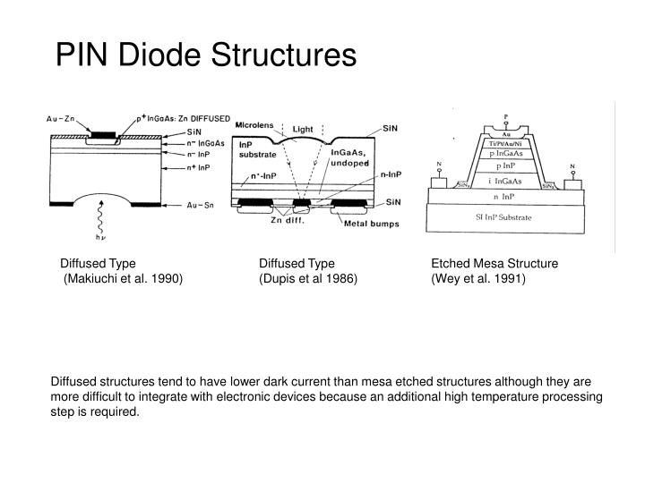 PIN Diode Structures
