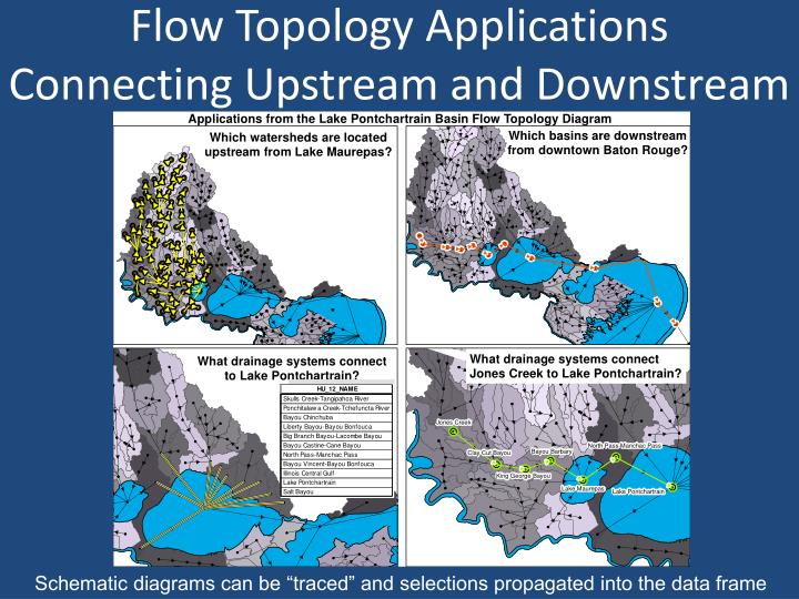 Flow Topology Applications