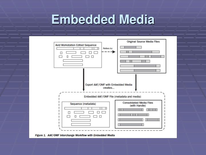 Embedded Media