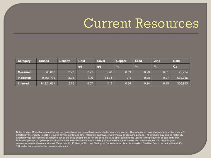 Current Resources