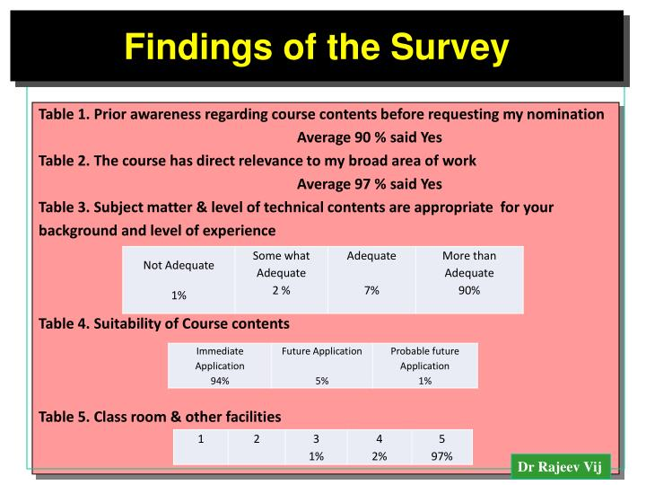 Findings of the Survey