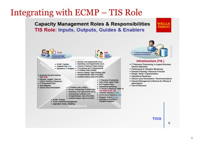 Integrating with ECMP – TIS Role