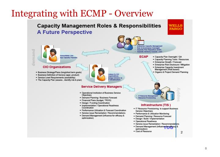 Integrating with ECMP - Overview