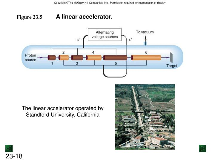 A linear accelerator.