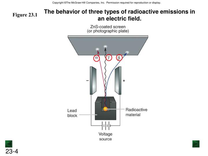 The behavior of three types of radioactive emissions in an electric field.