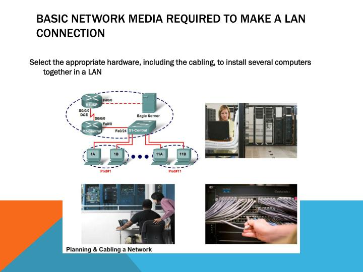 Basic Network Media Required to Make a LAN Connection