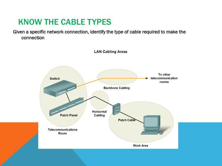 Know the cable types